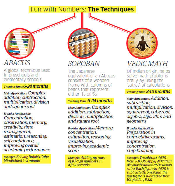 How techniques like Vedic Math, Abacus, and Soroban are making mathematics fun for kids