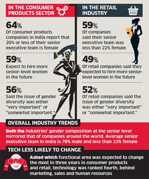 Men at the top in consumer companies: Survey