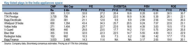 Home appliance stocks next big bet on Dalal Street; top 9 picks to watch out: JPMorgan
