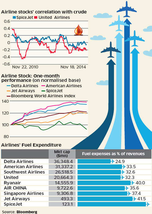 Oil prices fall, but high debt a worry for airlines - The