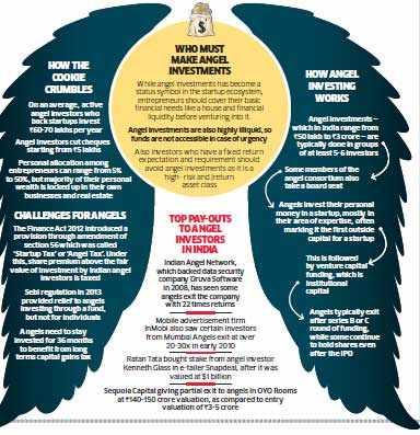 Why business leaders like Ratan Tata, Azim Premji and Rakesh Jhunjhunwala are backing startups with personal investments