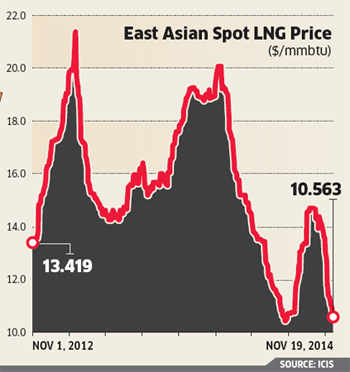 India in a sweet spot as LNG prices crash in Asia