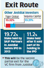 SAIF Partners sells 2.4 per cent stake in Just Dial