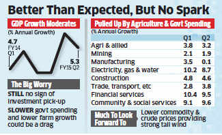 Q2 GDP growth at 5.3% versus 5.2% YoY; slower than Q1  growth of 5.7%