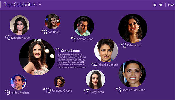 Here's what India searched online in 2014