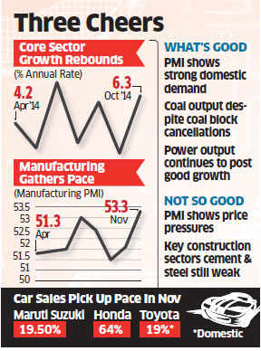 October infrastructure output growth accelerates to 6.3% y/y: Government