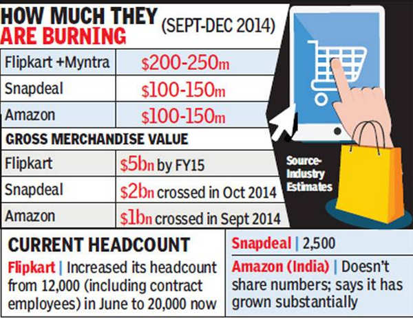 How online purchases of Indian consumers are being subsidized by Wall Street