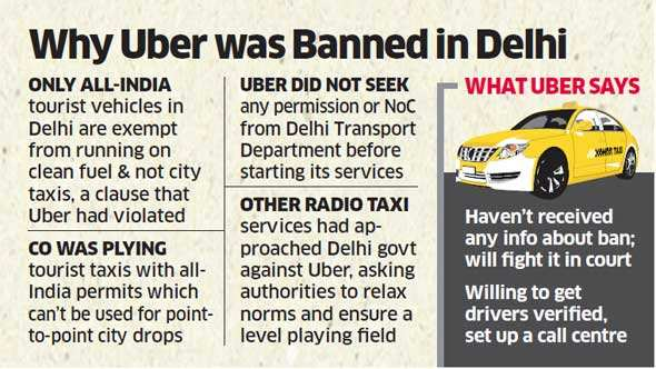Uber Ola Taxiforsure Banned In Delhi Until They Get Licence Other
