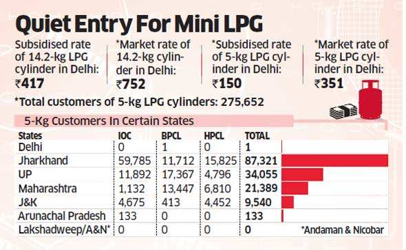 Oil marketing companies sell 5-kg LPG cylinder at Rs 150