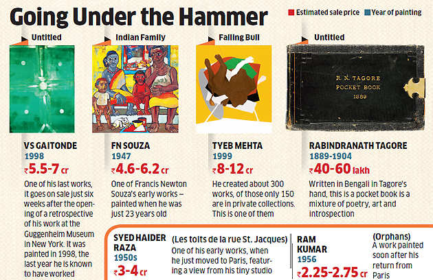 Christie's 'The India Sale' on December 11 to showcase some rare works