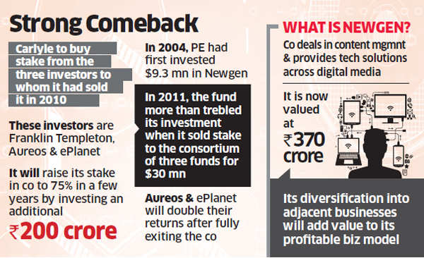 American private equity fund Carlyle to reinvest in Chennai-based Newgen Knowledge Works