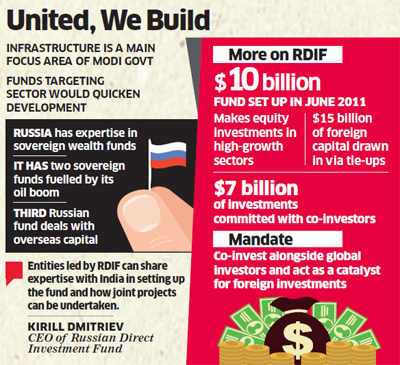 PM Narendra Modi expected to seek Moscow's help to set up sovereign fund