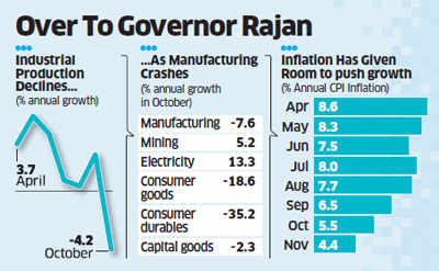 Time ripe for a rate cut? October IIP data worst in 3 years; Nov CPI eases to 4.38%