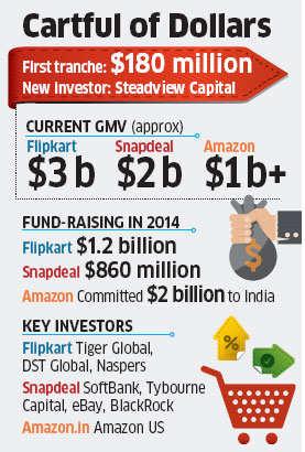 Fresh fund-raising values Flipkart at $11 billion, Hong Kong-based Steadview Capital invests $180 million
