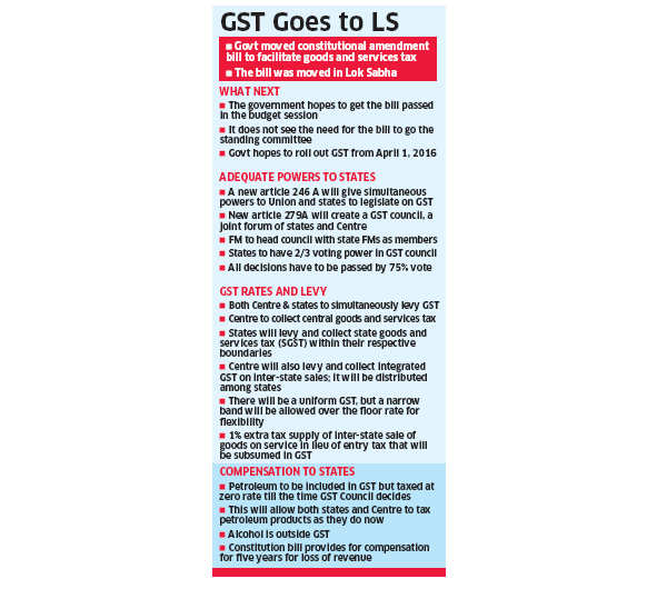 Government moves bill to roll out GST; sets in motion plans to launch tax reform from April 2016