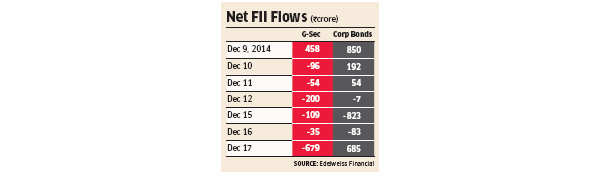 Risk-averse investors may drive up borrowing cost of companies