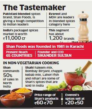 Pakistan's Shan Spices taste success in India