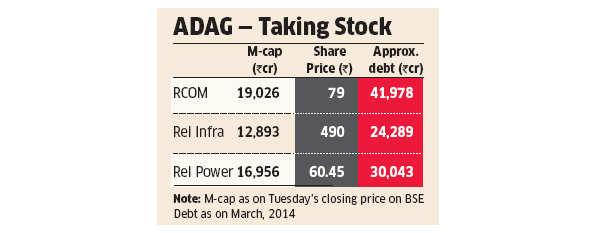 Why are investors staying away from Anil Dhirubhai Ambani Group stocks?