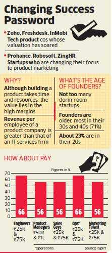 Startups switch code to products for higher revenue