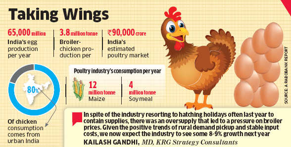 Poultry market likely to see double-digit growth in 2015