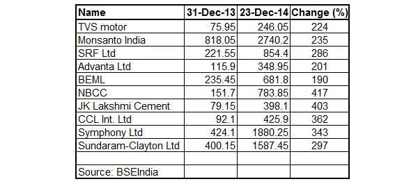 Top ten midcap stocks which more than doubled investors' wealth in 2014