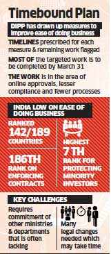 Modi government pushing ministries to ensure mechanism for faster clearances