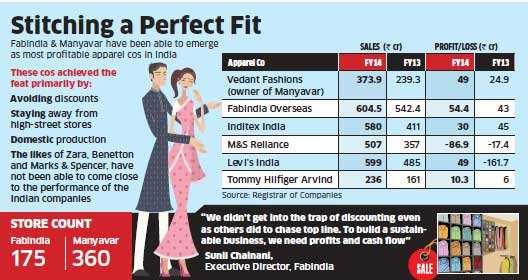 Fabindia, Manyavar emerge as India's most profitable apparel companies