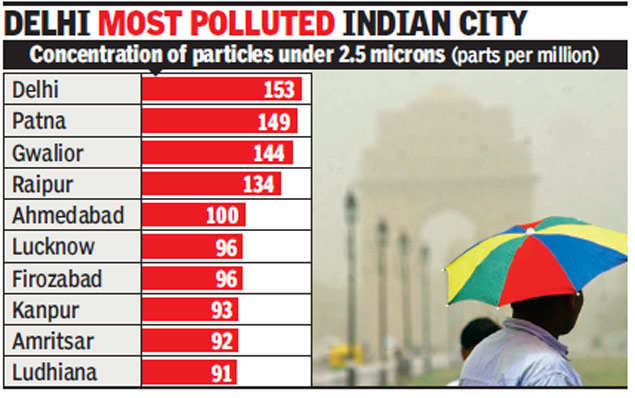 North India's cities the most polluted, south's cleanest