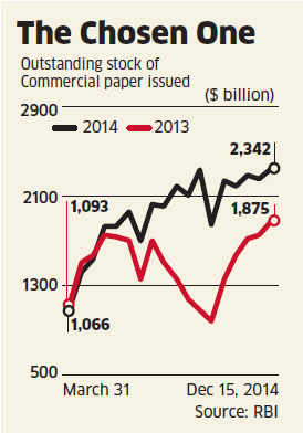 Commercial papers fast replacing conventional bank loans