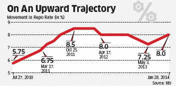 Interest rate cuts might not be imminent: Reserve Bank of India