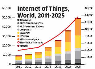 Digitisation to become more widespread in 2015