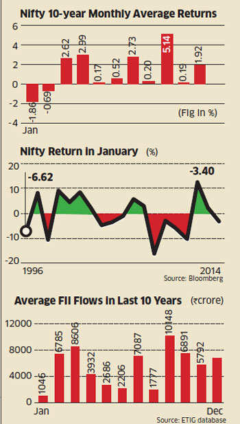 In almost every year in the last decade, the average return from Nifty in January has been the lowest — it has, in fact, been negative in seven out of the 10 years.