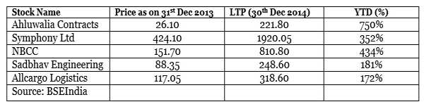 Top five midcap companies which have more than doubled in 2014; here's what management says