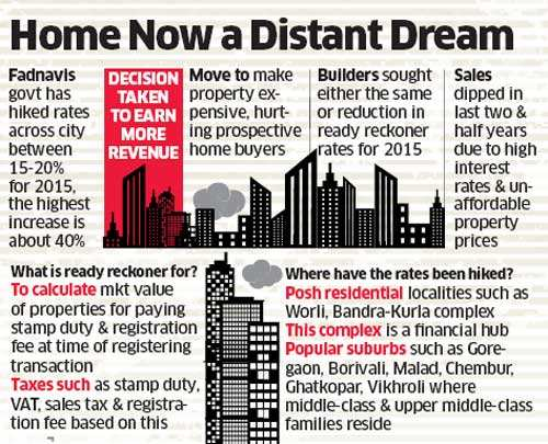 Home Buyers In Mumbai To Feel The Pinch As Ready Reckoner Rates Increase