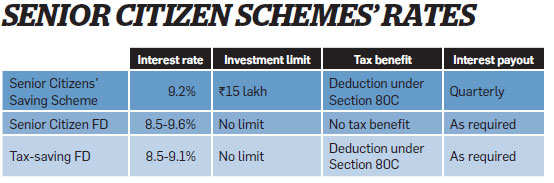 Best tax saving options under 80c