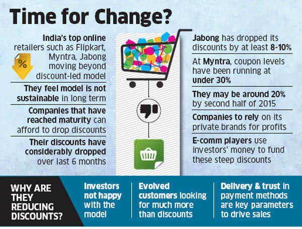 Why India's top online retailers such as Flipkart, Myntra, Jabong moving beyond discount-led model