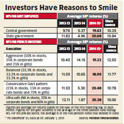 Pension funds come of age, give more returns than PF