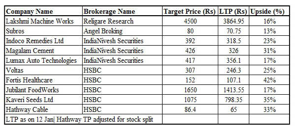 Year 2015 may not be a blockbuster year for Sensex; top ten stocks which could give up to 40% return