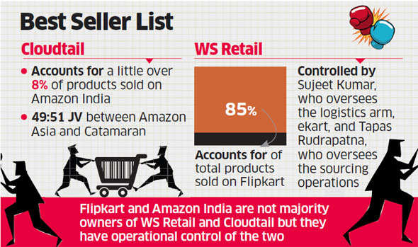Sellers like Cloudtail and WS Retail on Amazon, Flipkart scaling up to grab top slots