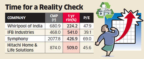 Consumer durables stocks like Whirlpool, Voltas, Blue Star & Hitachi growth may not match early spark