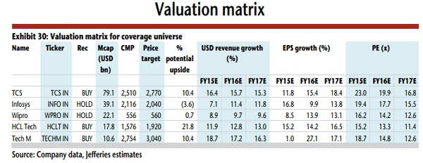 7afd317692a7a Top six factors why Jefferies is positive on Indian IT sector  TCS ...