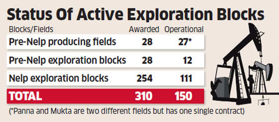 Oil & gas explorers with small fields to double the existing profit share to government