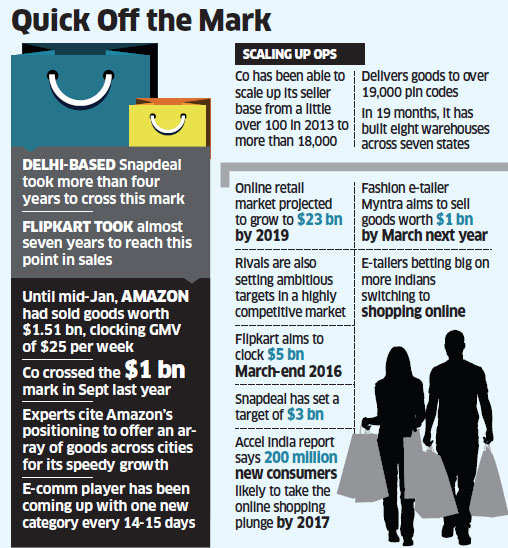 Amazon India may emerge as fastest e-tailer to touch $2-bn sales mark