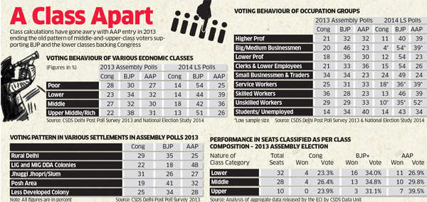 Delhi Elections 2015: How much will the class divide among Delhi voters matter