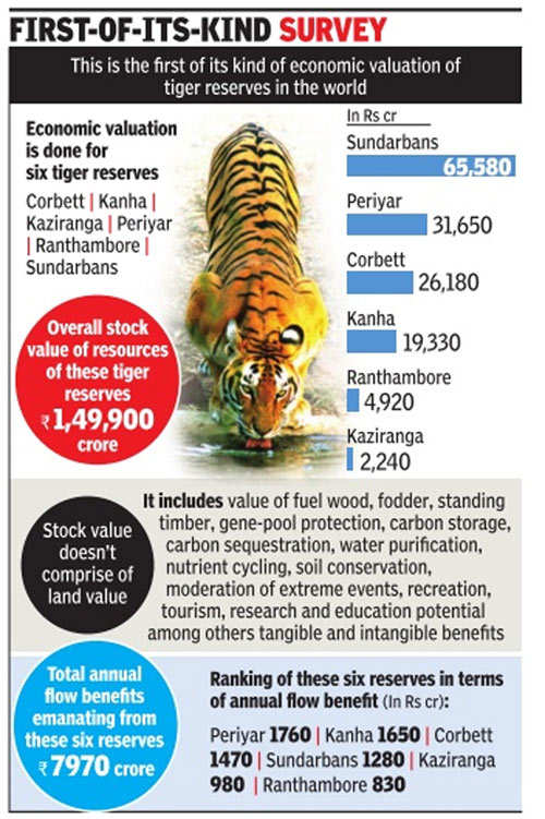 6 tiger reserves worth Rs 1.5 lakh crore, says valuation study