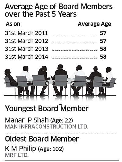 Here's how India Inc can fix its boards