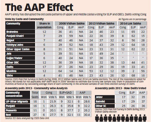 Delhi elections 2015: Arvind Kejriwal-led AAP breaks rules of identity politics, dents core vote bases of BJP & Congress