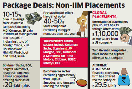Top business schools revel in best final placements in recent years, packages hiked by up to 25%