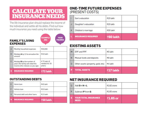 How much insurance cover do you need?
