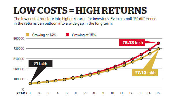 How investors can get more from direct mutual fund plans
